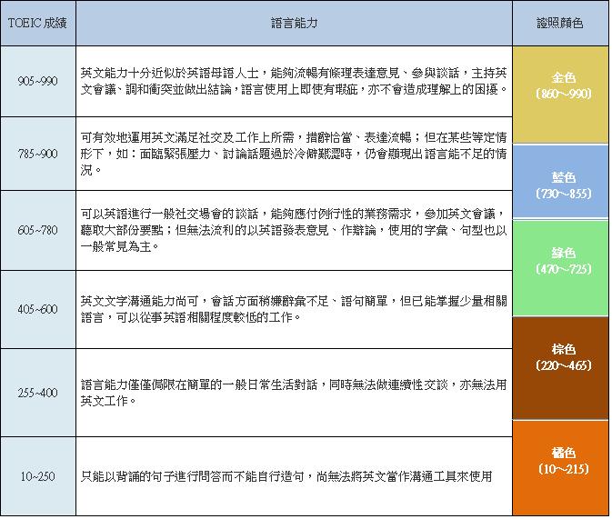 多益成績對照表 - 英文目標制定